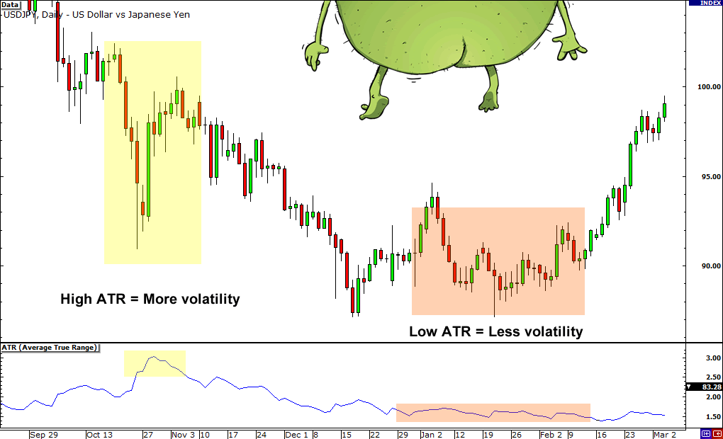 Use ATR to measure price volatility.