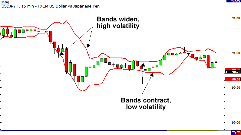 Use Bollinger bands to measure price volatility.