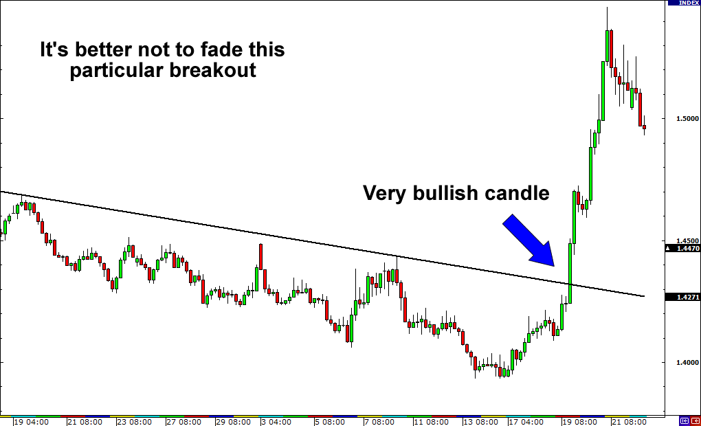 Strong Breakout. Definitely Ain't No Fakeout!