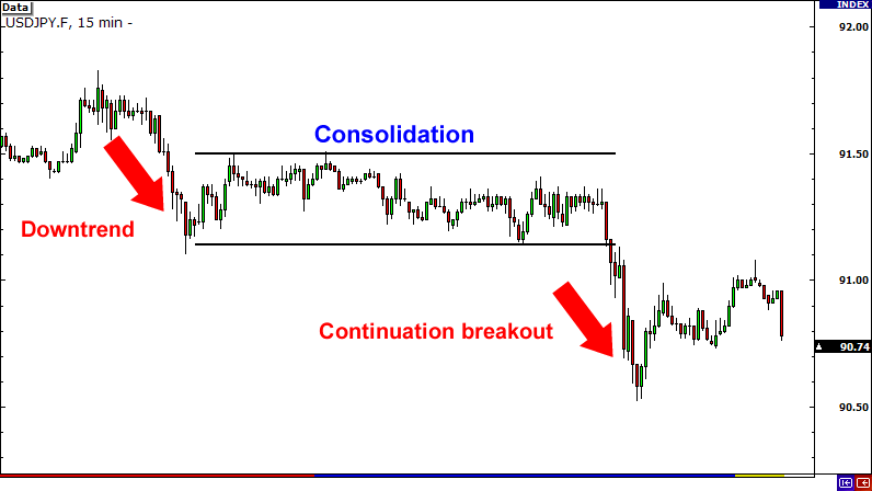 Continuation Breakout