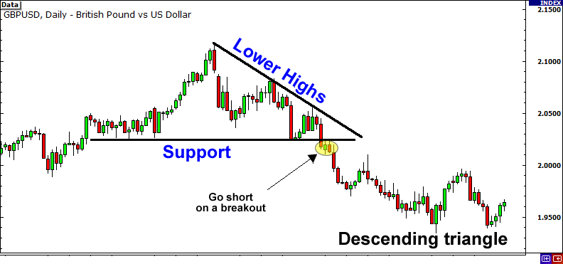 Descending triangle and breakout.