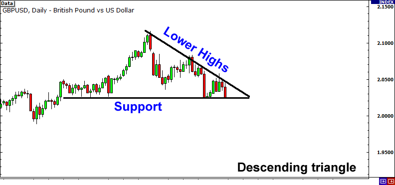 Descending triangle formed from support and lower highs.