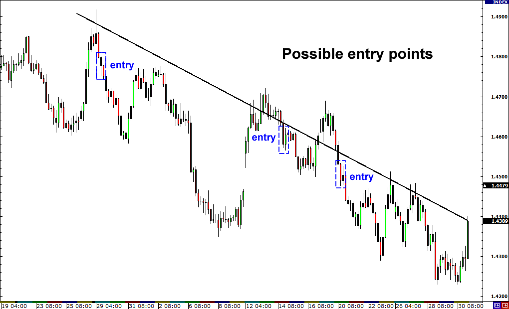 Possible entry points for trading fakeouts.