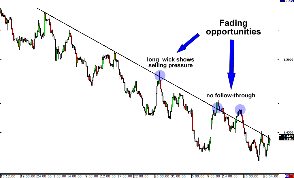 Fakeout Example: Trend line with fading opportunities