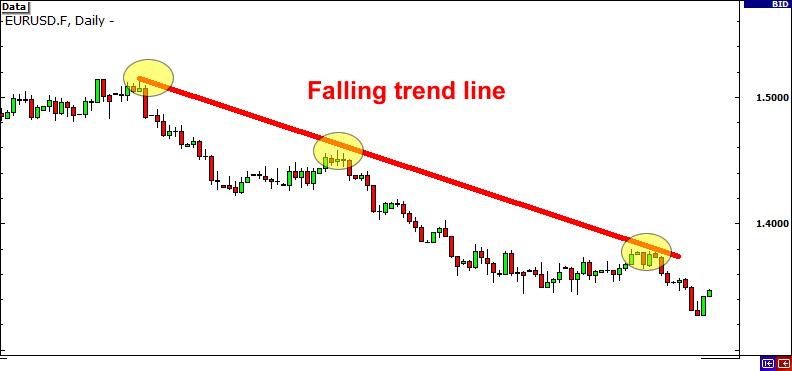 Falling trend line on EUR/USD
