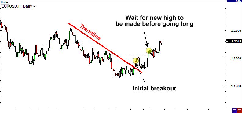 How to Trade a Breakout Safely