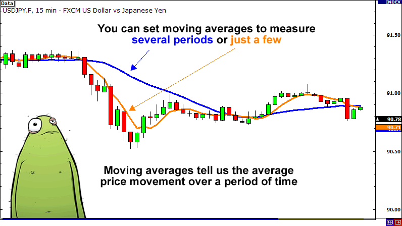 Use moving averages to measure price volatility.