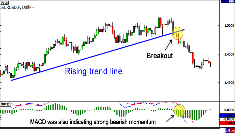 Rising trend line then downward breakout.
