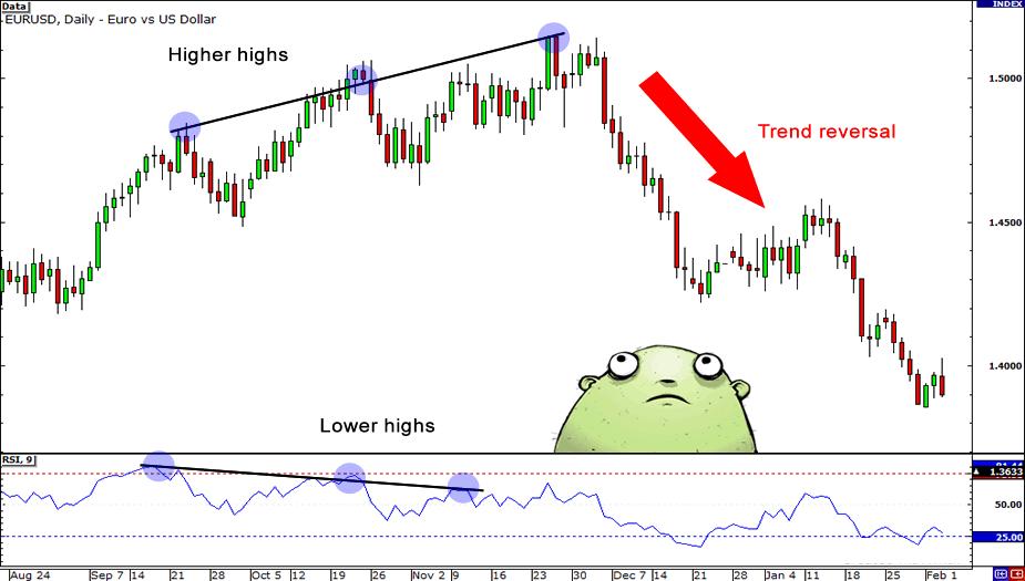 QUIZ: Trading Divergences