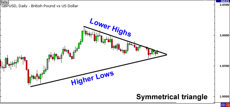 Symmetrical triangle formed by lower highs and higher lows.