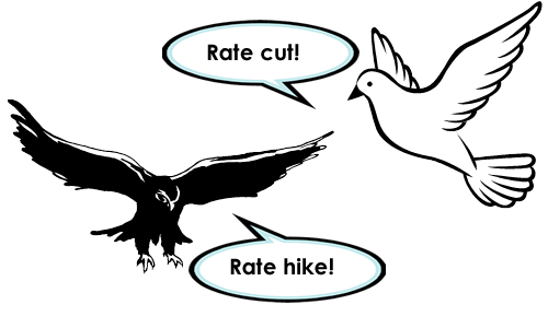 Hawkish vs. Dovish Central Banks