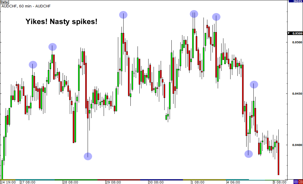 Many spikes on AUD/NZD currency cross