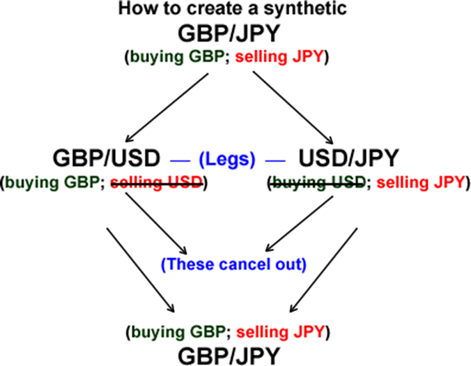 How To Trade A Synthetic Currency Pair