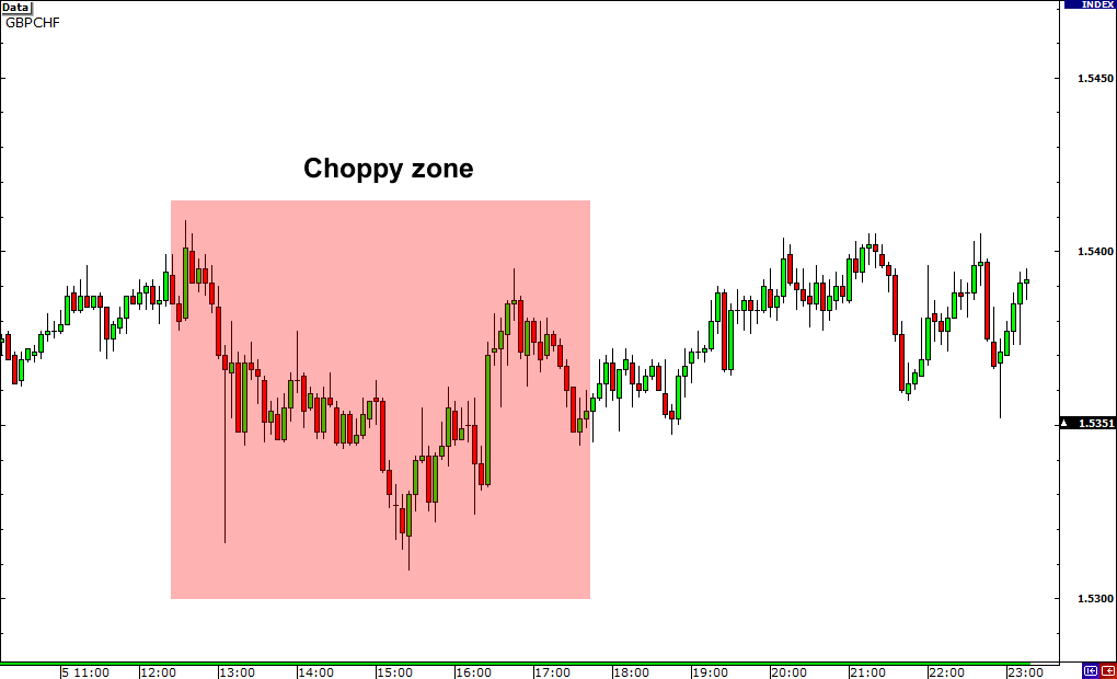 Obscure Currency Crosses Are Choppy!
