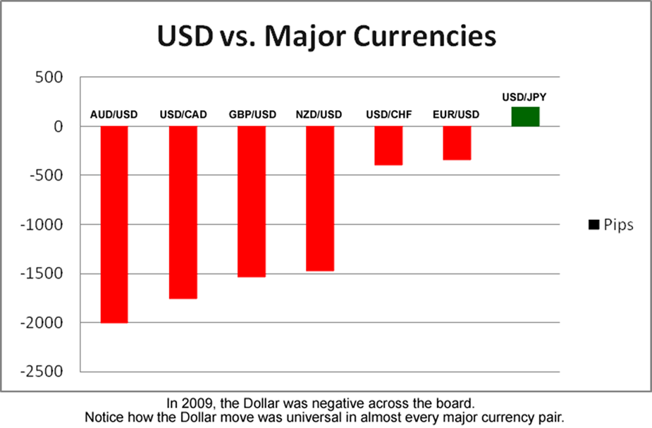 Non Currency Crosses