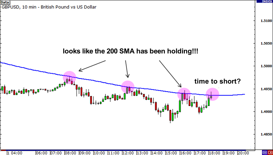 Multiple Time Frame Analysis: 200 SMA holding as resistance