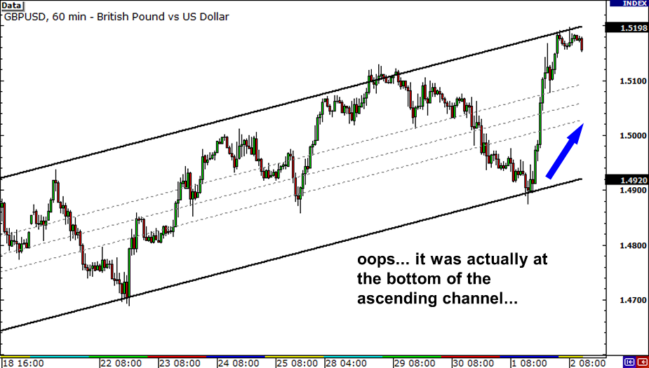 Multiple Time Frame Analysis: GBP/USD at the top of the channel