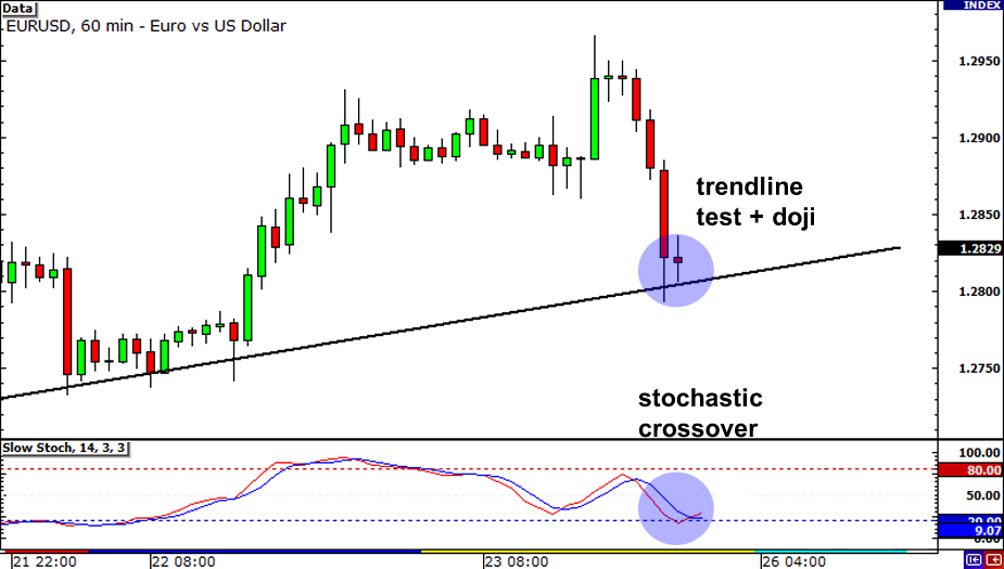 Multiple Time Frame Analysis: EUR/USD testing the ascending trend line