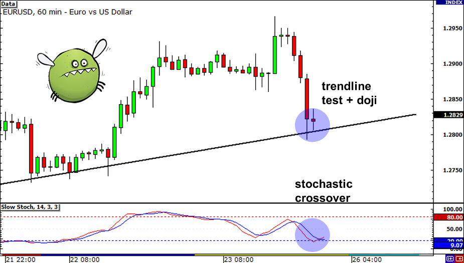 Forex time frames