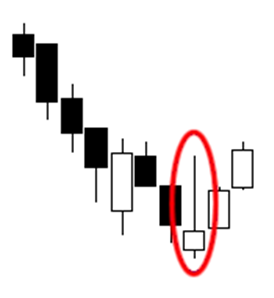 Candlestick Pattern: Inverted Hammer