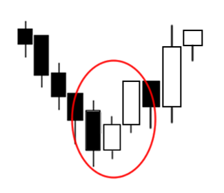 Triple Candlestick Pattern: Three Inside Up