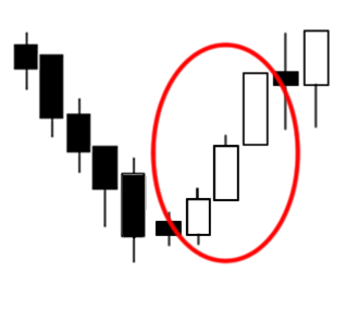 Triple Candlestick Pattern: Three White Soldiers