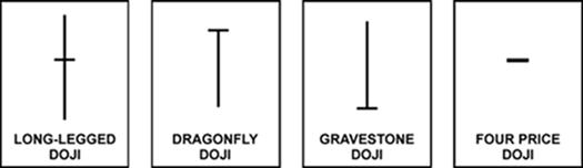 Forex Candlestick Pattern: Doji