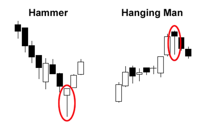 Hammer at the end of a downtrend and Hanging Man at the end of an uptrend