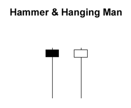 Single Candlestick Pattern: Hammer and Hanging Man