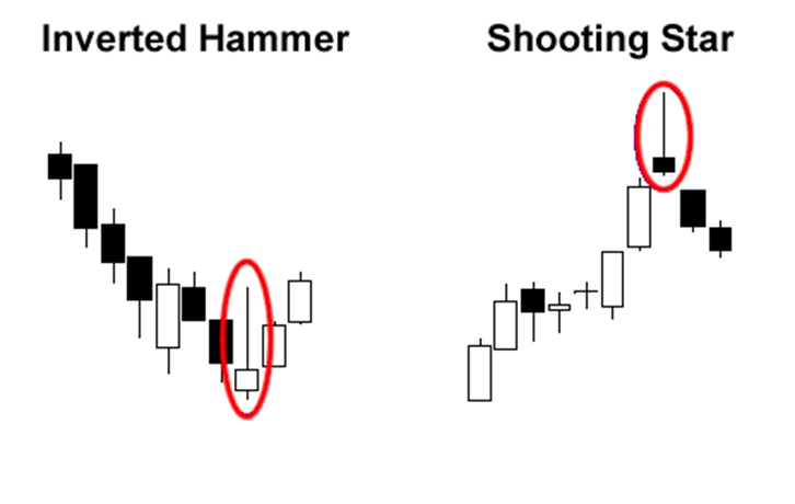 Single Candlestick Pattern: Inverted Hammer at the end of a downtrend and Shooting Star at the end of an uptrend