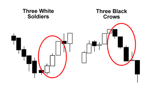 Candlestick Patterns: Three White Soldiers and Three Black Crows