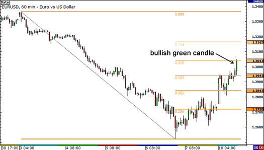 Bullish green candle. Is EUR/USD headed for new highs?