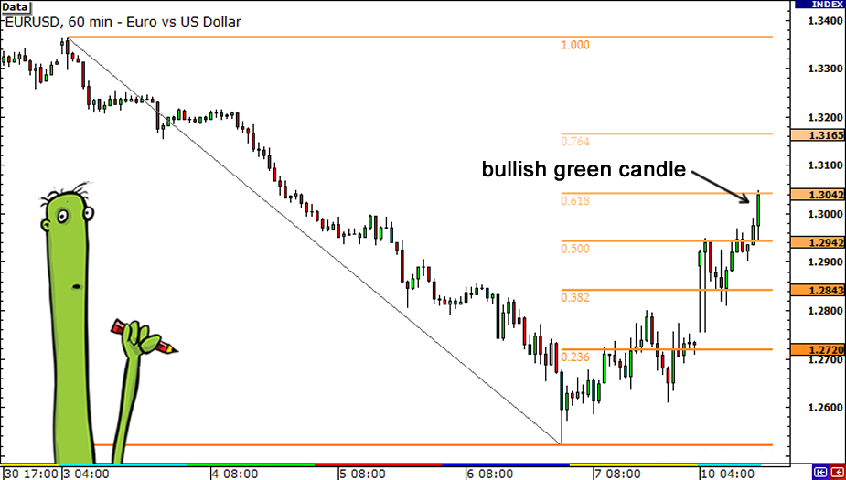 How to Use Fibonacci Retracement with Candlesticks