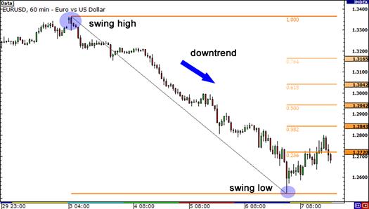 1-hour chart of EUR/USD with Fibonacci retracement levels