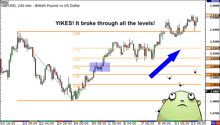 Fibonacci retracement levels forex