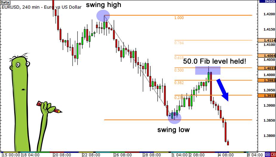 Image result for Forex - How to use Fibonacci tool to find 50% retrace in eur/usd pair