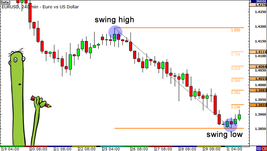 How to use fibonacci in forex trading