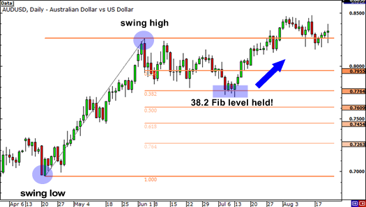 Fibonacci Retracement: 38.2% Fib level held as support