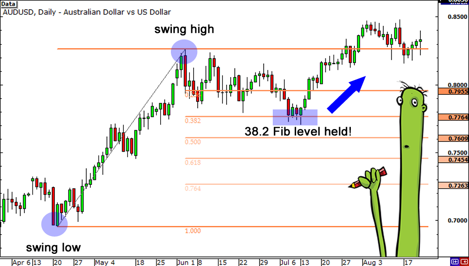 Forex trading retracement indicator