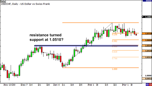 Resistance turned support at 50.0% Fib?