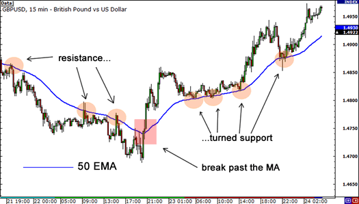 Moving averages acting as resistance turned support