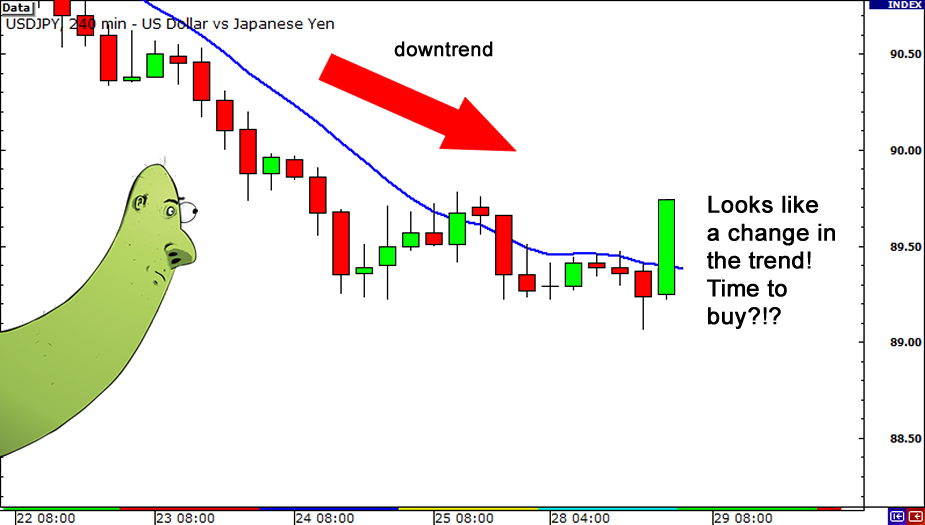 How to use moving average in forex