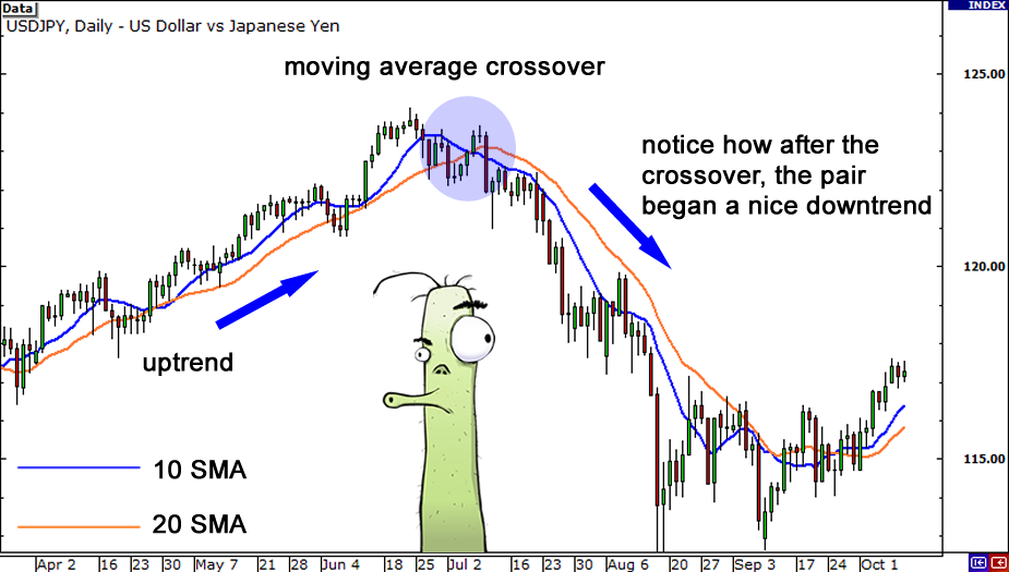 How to use moving averages in forex