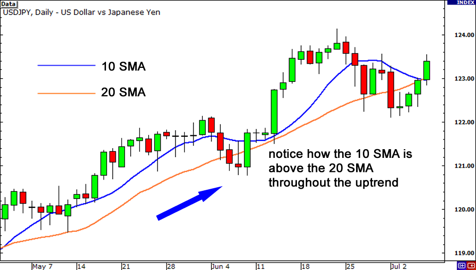Faster moving average above slower moving average