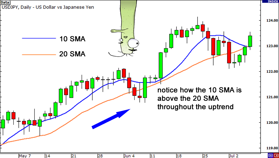 Forex daily chart moving average
