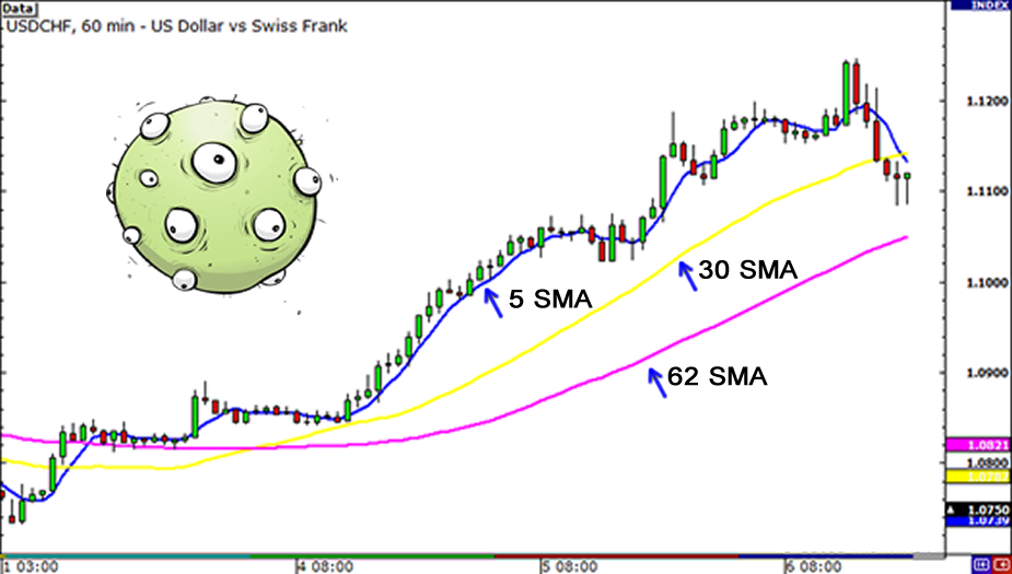 Moving Average Trading Method In Forex That Makes Sense