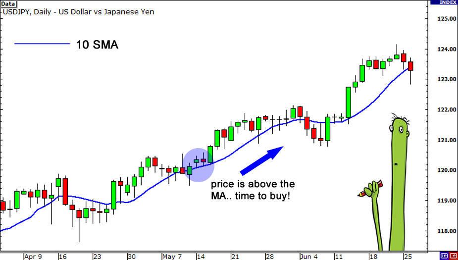 Moving Average (MA) Definition | Forexpedia by BabyPips.com