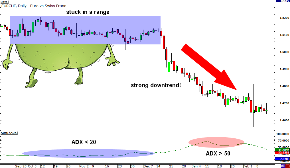 Adx forex trading indicator gerald marie-nelly man investments