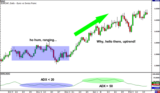 ADX used on an uptrend