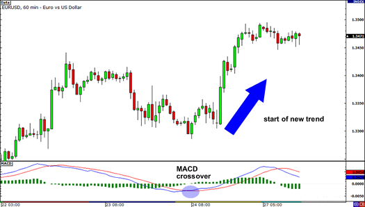 MACD crossover example